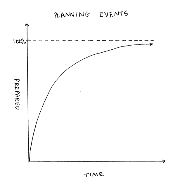 Event Planning Asymptote