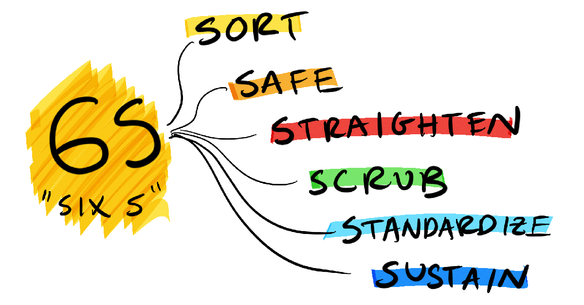 6S: Sort, Safe, Straighten, Scrub, Standardize, Sustain