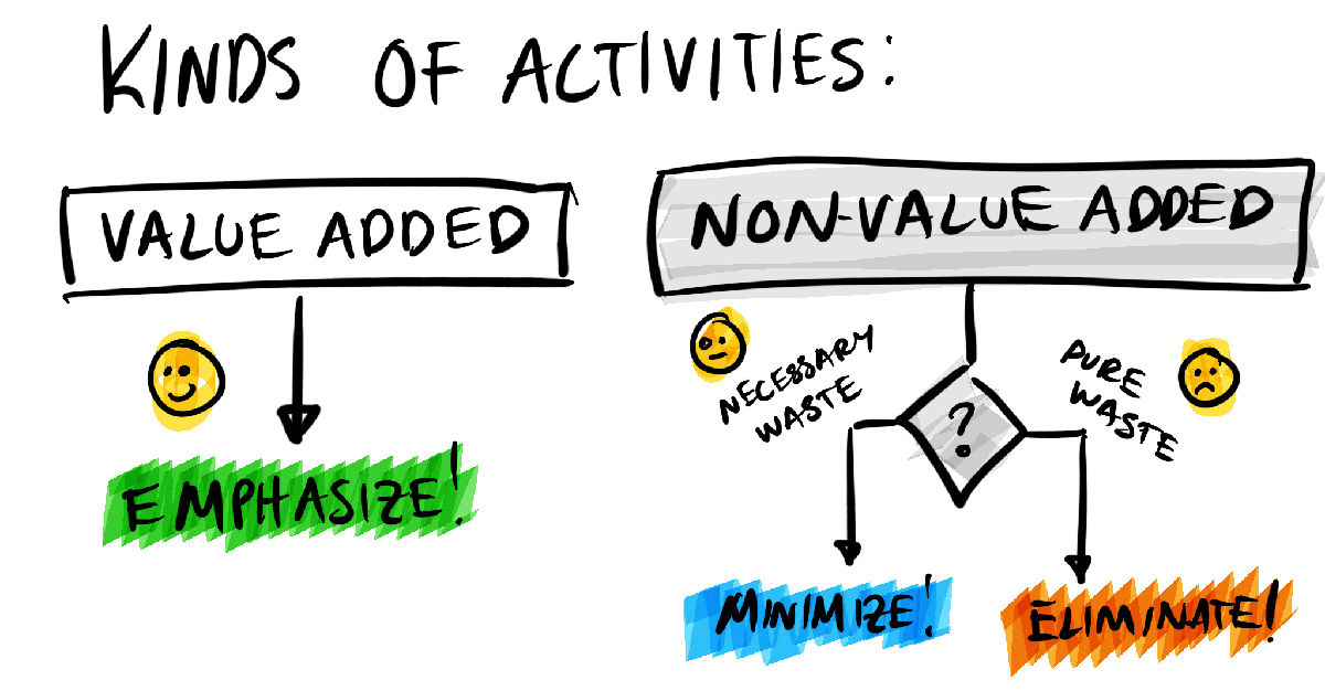 Flowchart of value-added and non-value added activities